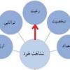 ضرورت بازنگری طرح هدایت تحصیلی جدید پایه نهم ؛ جوابیه معاونت پرورشی و فرهنگی وزارت آموزش و پرورش