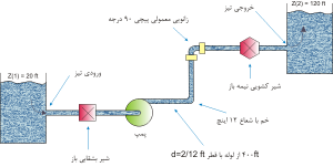 مکانیک سیالات1