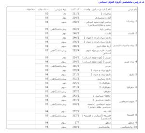 فهرست کنکور96-تخصصی گروه انسانی