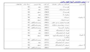 فهرست کنکور96-تخصصی گروه ریاضی